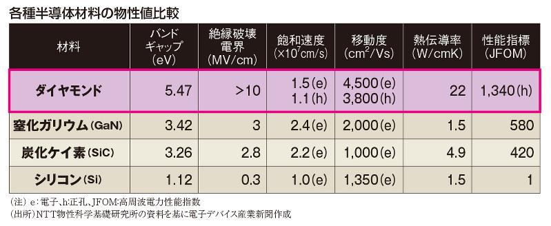 (注)e:電子、h:正孔、JFOM:高周波電力性能指数 (出所)NTT物性科学基礎研究所の資料を基に電子デバイス産業新聞作成