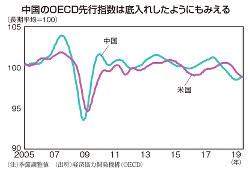 (注)季節調整値 (出所)経済協力開発機構(OECD)