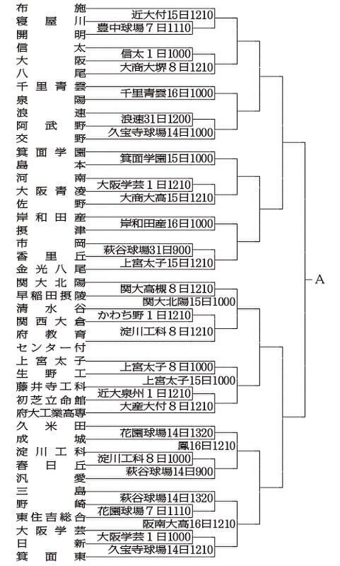 高校 野球 2019 福島 県
