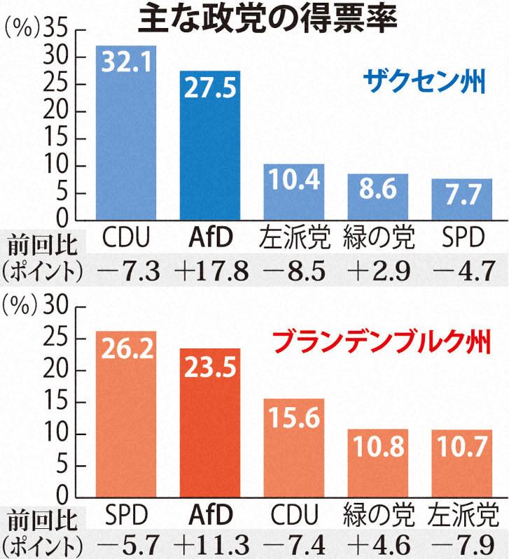 マッチング 2019 政党