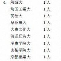 9月20日から始まるラグビーW杯日本大会の日本代表選手の出身大学