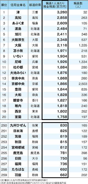 (注)職員1人当たり残高預金は百万円未満切り捨て (出所)各信用金庫2019年3月期ディスクロージャー誌などより編集部作成