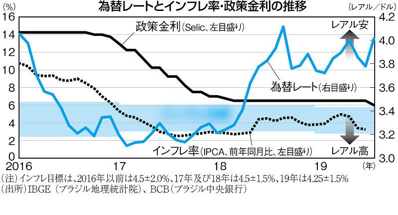 (注)インフレ目標は、2016年以前は4.5±2.0%、17年及び18年は4.5±1.5%、19年は4.25±1.5% (出所)IBGE(ブラジル地理統計院)、BCB(ブラジル中央銀行)