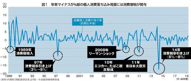 (出所)内閣府「国民経済計算」より第一生命経済研究所作成