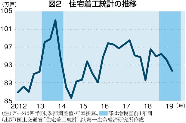 (注)データは四半期、季節調整値・年率換算。濃い青の部分は増税直前1年間 (出所)国土交通省「住宅着工統計」より第一生命経済研究所作成