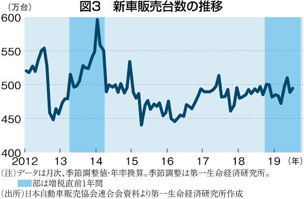 (注)データは月次、季節調整値・年率換算。季節調整は第一生命研究所。濃い青の部分は増税直前1年間 (出所)日本自動車販売協会連合会資料より第一生命経済研究所作成