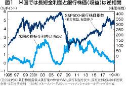 (注)S&P500・銀行株価指数は銀行業の株価であり、銀行収益を表す。長短金利差は10年国債金利-2年国債金利 (出所)ブルームバーグよりソニーフィナンシャルホールディングス作成