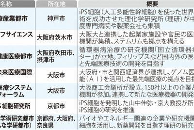 京阪神には医療関連拠点が集積する
