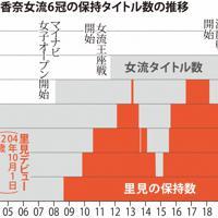 里見香奈女流6冠の保持タイトル数の推移