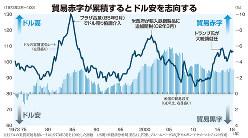 (注)ドルの実質実効為替レートは1973年3月を100とした指数(出所)米経済分析局(BEA)、FRB、ブルームバーグよりJPモルガン・アセット・マネジメント作成
