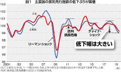 (注)「主要国」は米国、ユーロ圏19カ国、中国、日本の景気先行指数を2015年の各GDPで加重平均した値 (出所)経済協力開発機構(OECD)よりSBI証券作成