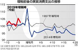 (注)1997年:95年平均=100、2014年:12年平均=100、19年;17年平均=100 (出所)明治安田生命