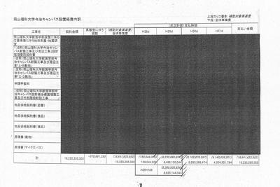 「本来は黒塗りすべき部分」として愛媛県が記者会見で説明した文書。実際は黒塗り部分を全て公開していた