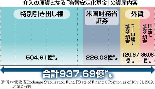 (出所)米財務省Exchanges Stabilization Fund「State of Financial Position as of July 31, 2019」より筆者作成