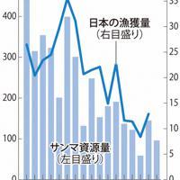 サンマの資源量と日本の漁獲量の推移