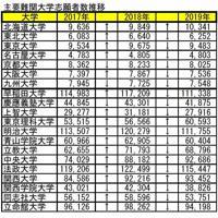 主な難関大の2017年から19年までの志願者数(大学通信調べ)