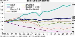 (注)業種別の実質GDP÷雇用者の年間総労働時間数 (出所)内閣府国民経済計算年報