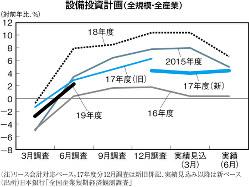 (注)リース会計対応ベース。17年度分12月調査は新旧併記、実績見込み以降は新ベース (出所)日本銀行「全国企業短期経済観測調査」