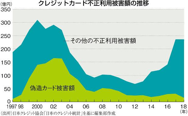 (出所)日本クレジット協会「日本のクレジット統計」を基に編集部作成