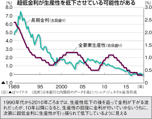 (注)▲はマイナス (出所)日本銀行と内閣府のデータを基にソシエテ・ジェネラル証券作成