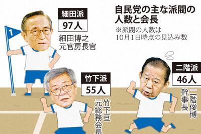 自民党の主な派閥の人数と会長