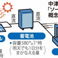 中津川の「ソーラー武道館」の概念図
