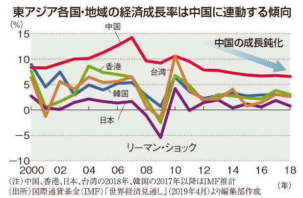 (注)中国、香港、日本、台湾の2018年、韓国の2017年以降はIMF推計 (出所)国際通貨基金(IMF)「世界経済見通し」(2019年4月)より編集部作成