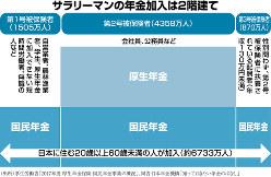 (出所)厚生労働省「2017年度 厚生年金保険・国民年金事業の概況」、同省・日本年金機構「知っておきたい年金のはなし」