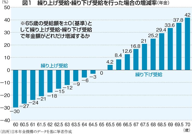 (出所)日本年金機構のデータを基に筆者作成