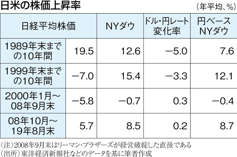 (注)2008年9月末はリーマン・ブラザーズが経営破綻した直後である (出所)東洋経済新報社などのデータを基に筆者作成