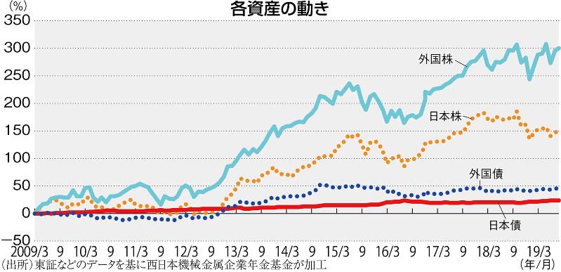 (出所)東証などのデータを基に西日本機械金属企業年金基金が加工