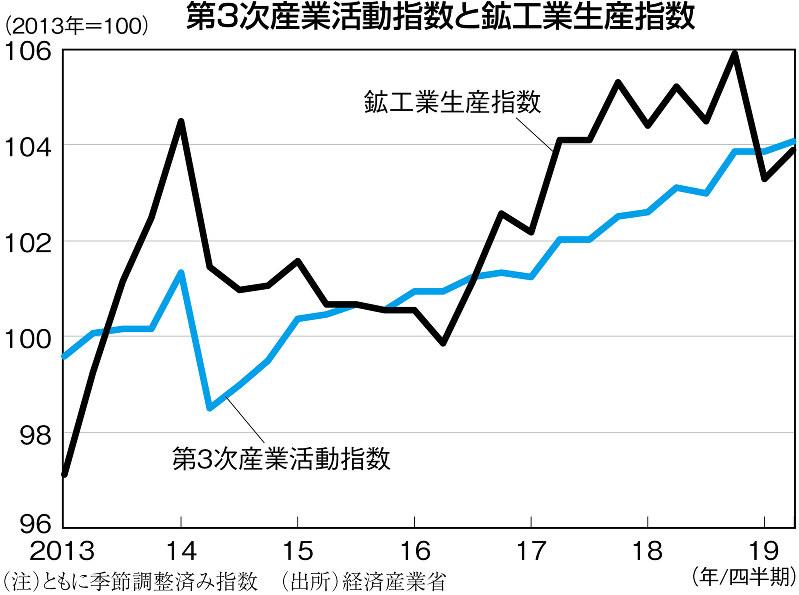 (注)ともに季節調整済み指数 (出所)経済産業省