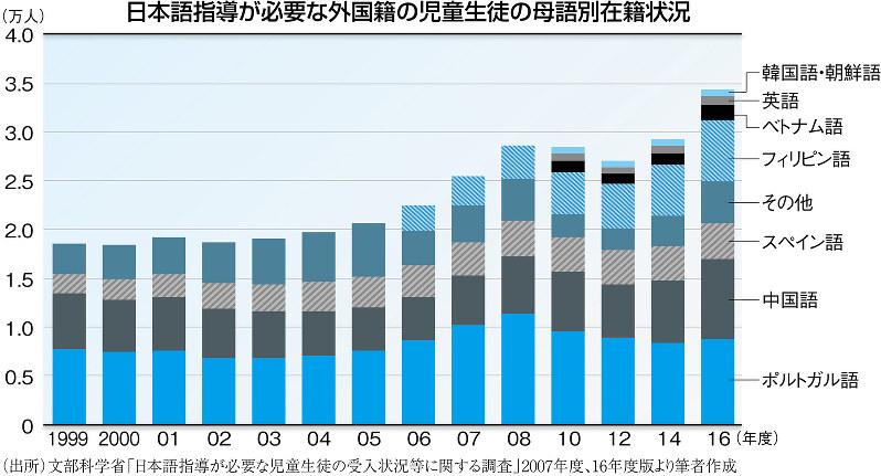 (出所)文部科学省「日本語指導が必要な児童生徒の受入状況等に関する調査」2007年度、16年度版より筆者作成