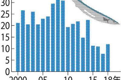 サンマ漁獲量の推移