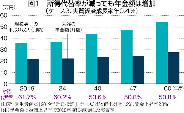 (出所)厚生労働省「2019年財政検証」。ケース3は物価上昇率1.2%、賃金上昇率2.3%(注)年金額は物価上昇率で2019年度に割り戻した実質額