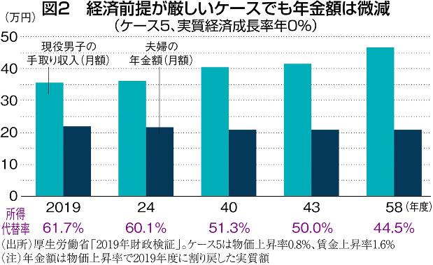 (出所)厚生労働省「2019年財政検証」。ケース5は物価上昇率0.8%、賃金上昇率1.6% (注)年金額は物価上昇率で2019年度に割り戻した実質額