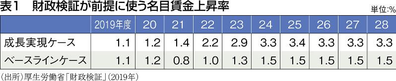 (出所)厚生労働省「財政検証」(2019年)