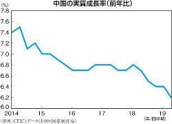(出所)CEIC(データは中国国家統計局)