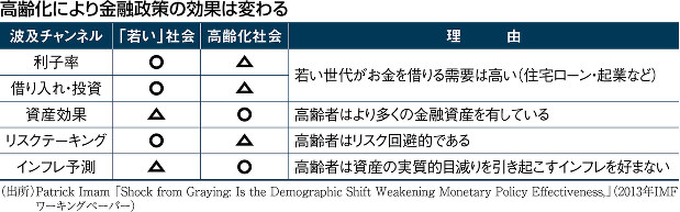 (出所)Patrick Imam 「Shock from Graying Is the Demographic Shift Weakening Monetary Policy Effectiveness,」(2013年IMFワーキングペーパー)
