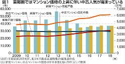 (出所)不動産経済研究所、東日本不動産流通機構より編集部作成 (注)新築マンション、中古マンションの価格は平米単価を基に70平方メートルで換算
