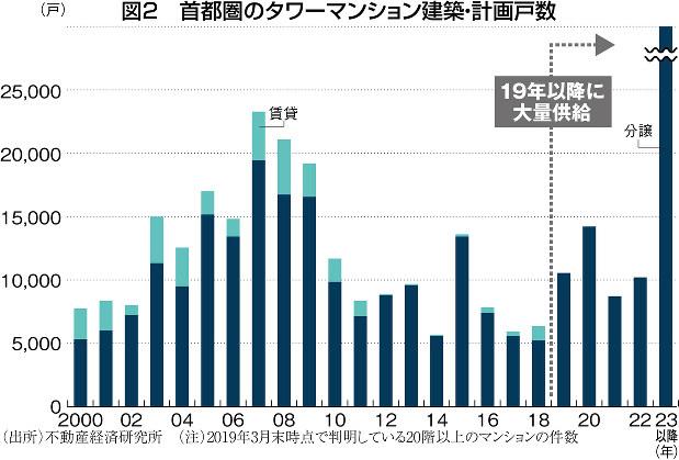 (出所)不動産経済研究所 (注)2019年3月末時点で判明している20階以上のマンションの件数