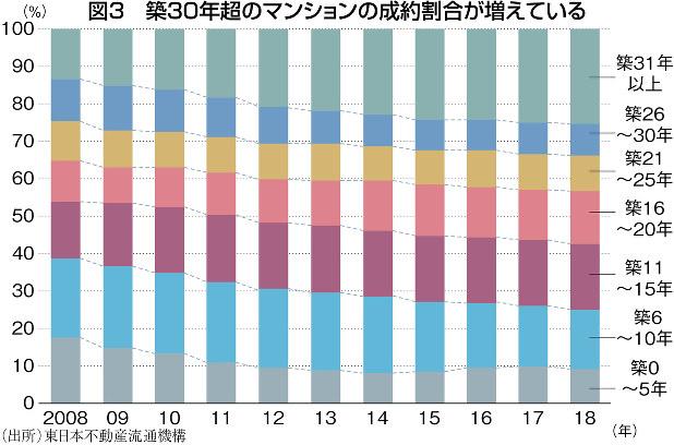 (出所)東日本不動産流通機構