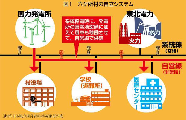 (出所)日本風力開発資料より編集部作成