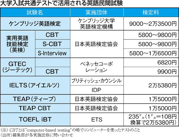 """(注)CBTとは""""computer-based testing2""""の略でコンピューターを使ったテストのこと (出所)編集部が各実施団体に問い合わせ"""