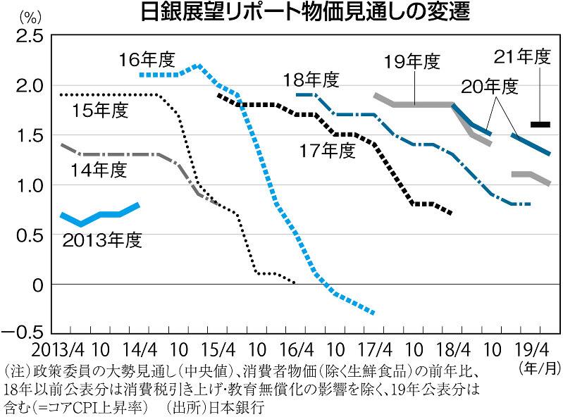 (注)政策委員の大勢見通し(中央値)、消費者物価(除く生鮮食品)の前年比、18年以前公表分は消費税引き上げ・教育無償化の影響を除く、19年公表分は含む(=コアCPI上昇率)(出所)日本銀行