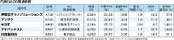 (注)データはいずれも10月18日現在。予想PER(株価収益率)は12カ月先。実績PBR(株価純資産倍率)は直近12カ月。(出所)ブルームバーグなどより編集部作成