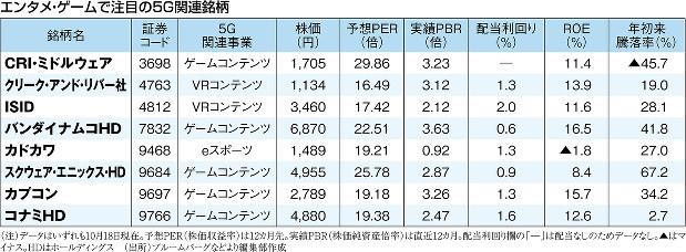 (注)データはいずれも10月18日現在。予想PER(株価収益率)は12カ月先。実績PBR(株価純資産倍率)は直近12カ月。配当利回り欄の「-」は配当なしのためデータなし。▲はマイナス。HDはホールディングス(出所)ブルームバーグなどより編集部作成