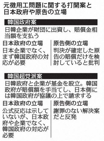 元徴用工問題の見えない出口 韓国政界の「肩代わり論」とは - 毎日新聞