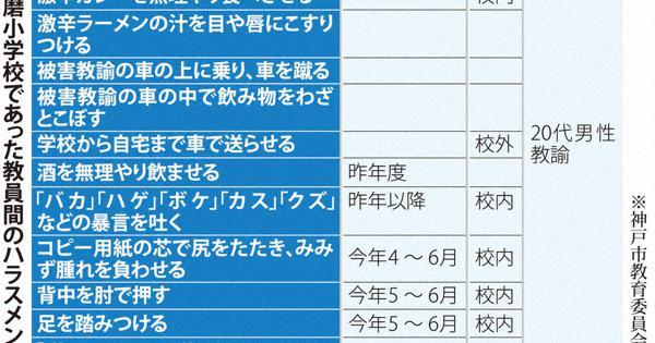 前 校長 小学校 東須磨 東須磨小学校。芝本力前校長がテレビでパワハラを謝罪。「悪気はなかった」