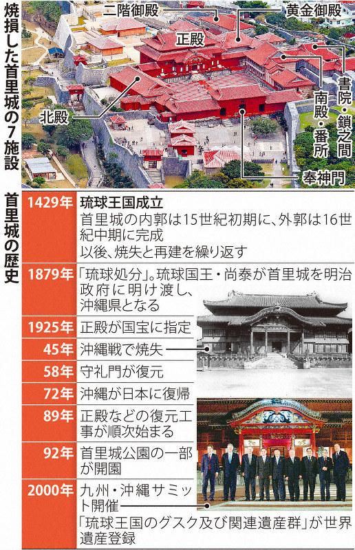 首里城焼失 沖縄県民の喪失感は計り知れず 観光への影響も懸念